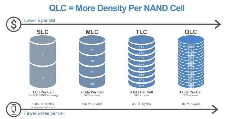 Типы памяти SLC, MLC ,TLC и QLC
